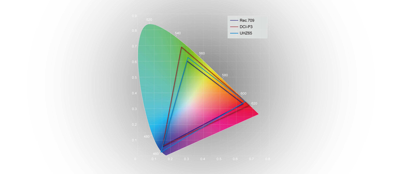 Sistema de gestión de color ( CMS )